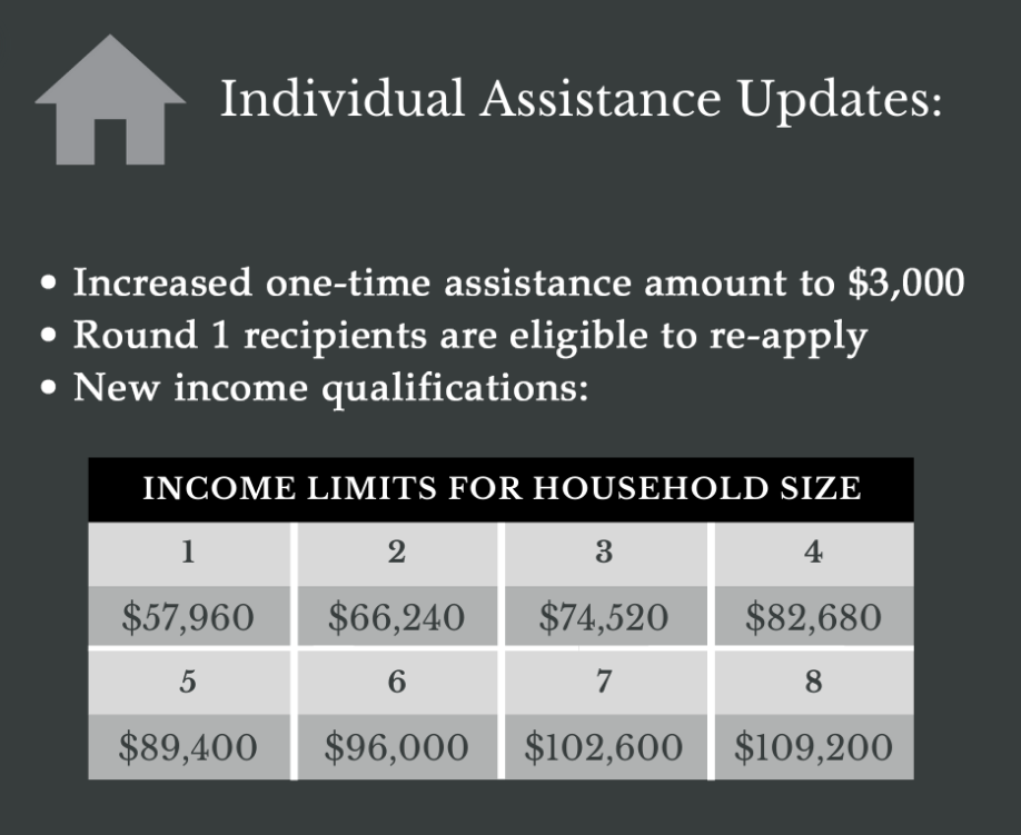 Individual assistance updates